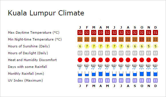 Kuala Lumpur climate guide © Weather2Travel.com
