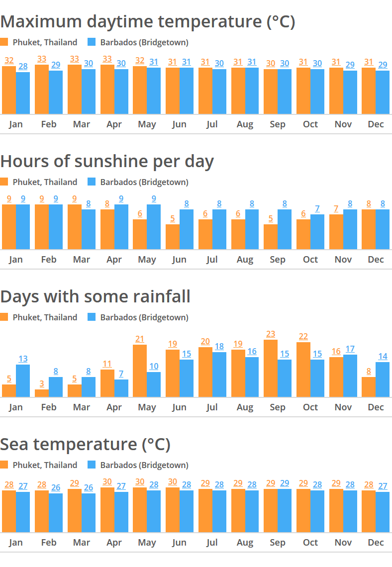 Weather Comparison tool: Compare weather for Thailand and Barbados